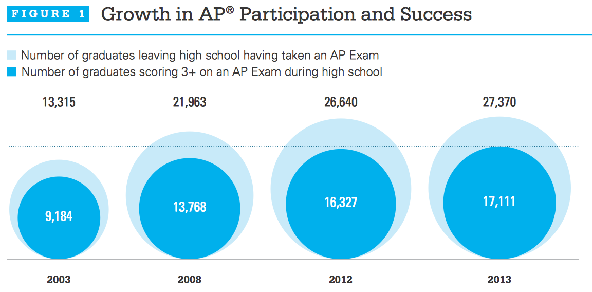 College Board To Offer More >> More Students Don T Always Mean Lower Test Scores Education By The