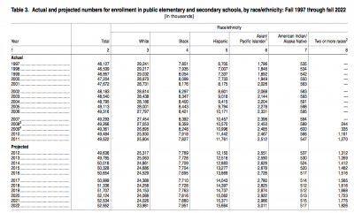 Source: NCES Table 3