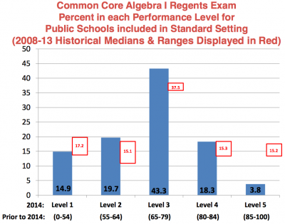 "Page 56 of Board of Regents ""Setting Performance Standards"" dated June 23, 2014"