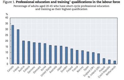 Source: OECD Skills Beyond Schools report Nov 2014. Click on the chart to see a larger version.